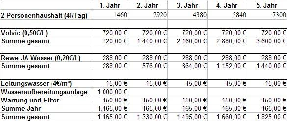 Kosten des Trinkwassers bzw. der Wasseraufbereitung