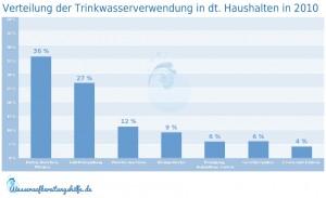 Verteilung der Trinkwasserverwendung in deutschen Haushalten