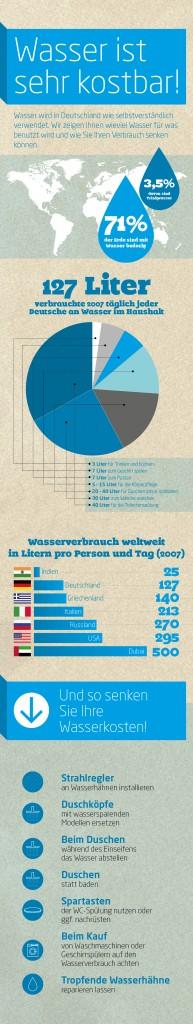 wasserverbrauch-infografik